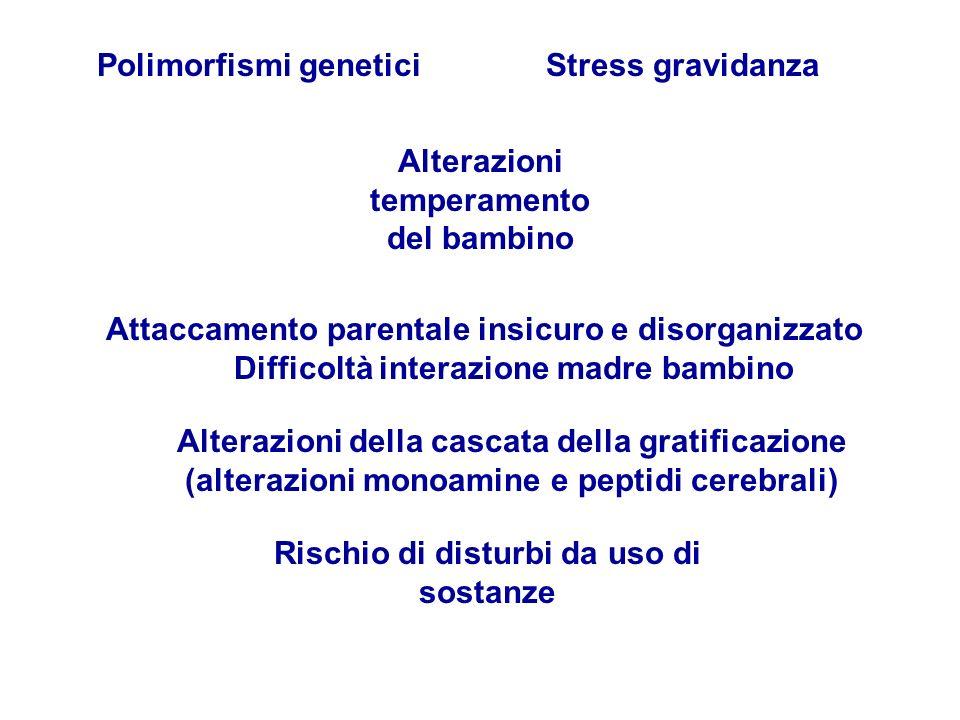 Polimorfismi genetici Stress gravidanza