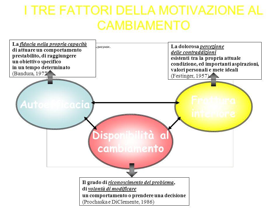 I TRE FATTORI DELLA MOTIVAZIONE AL CAMBIAMENTO