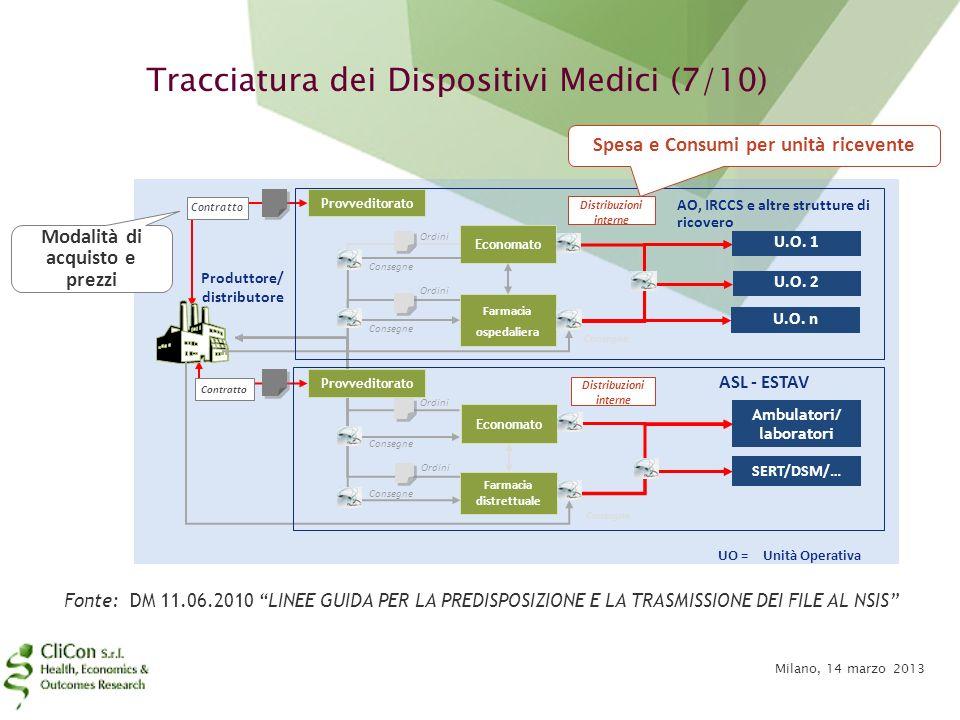 Tracciatura dei Dispositivi Medici (7/10)
