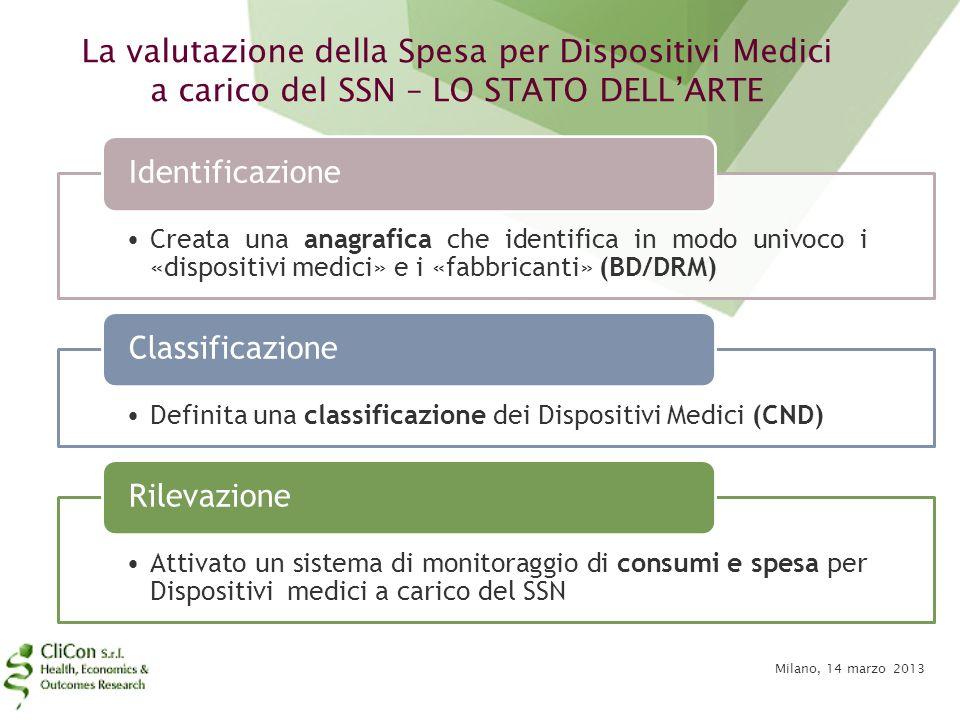 La valutazione della Spesa per Dispositivi Medici a carico del SSN – LO STATO DELL'ARTE