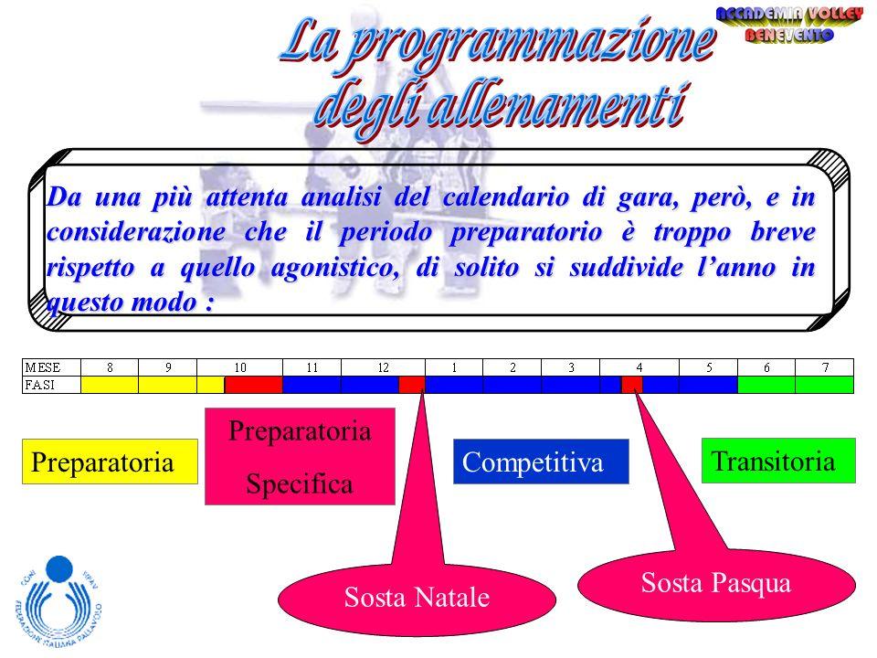 La programmazione degli allenamenti