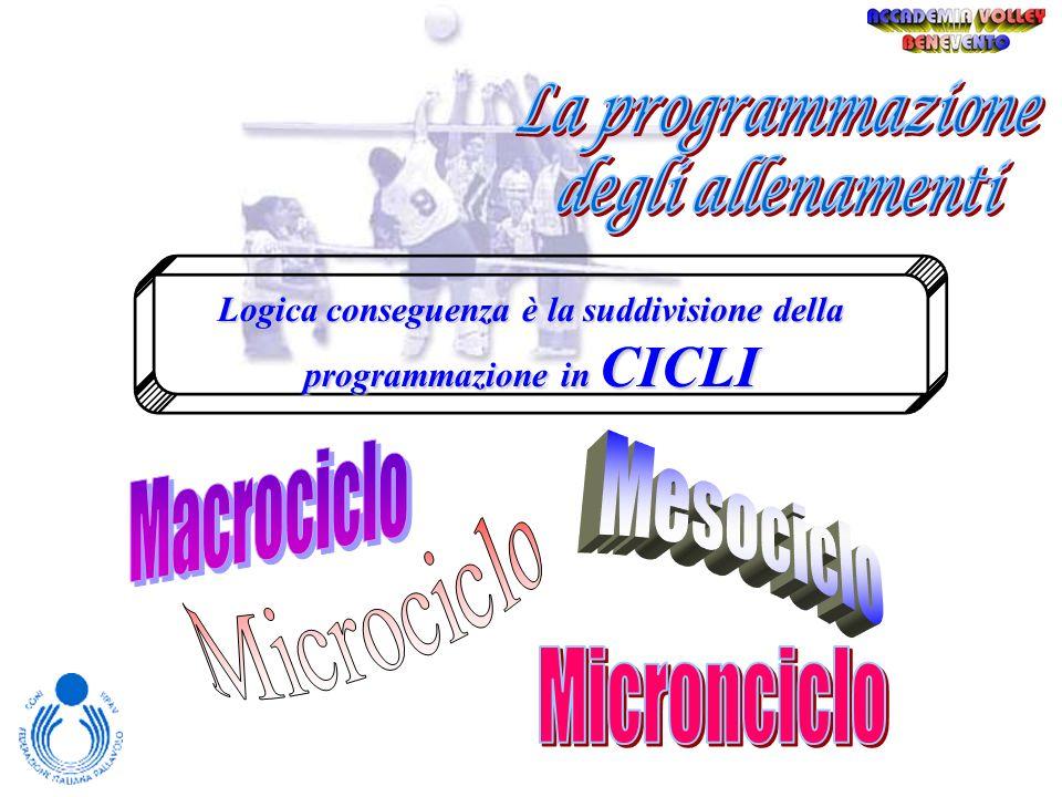 Logica conseguenza è la suddivisione della programmazione in CICLI