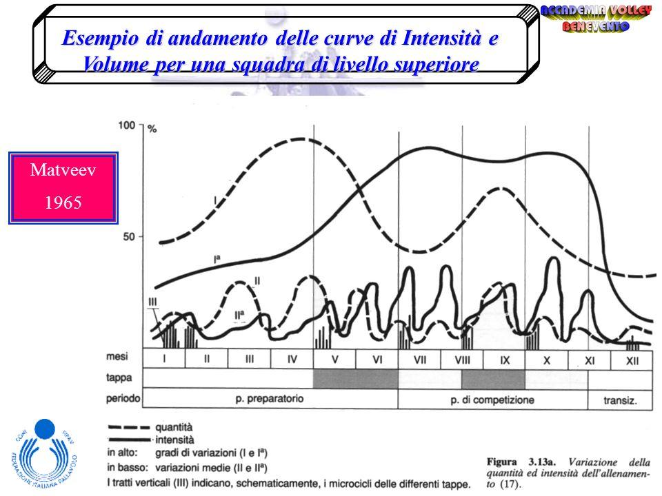 Esempio di andamento delle curve di Intensità e Volume per una squadra di livello superiore