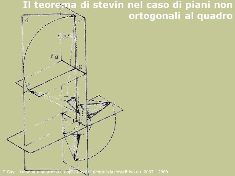 Il teorema di stevin nel caso di piani non ortogonali al quadro