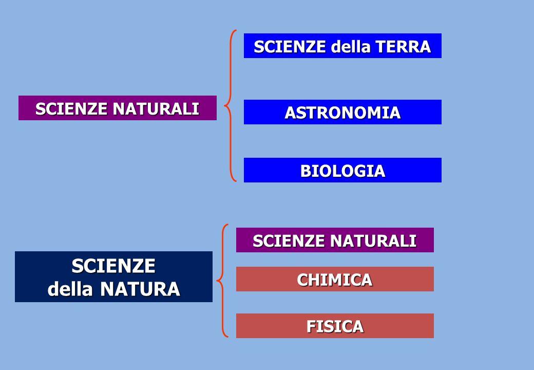 SCIENZE della NATURA SCIENZE della TERRA SCIENZE NATURALI ASTRONOMIA