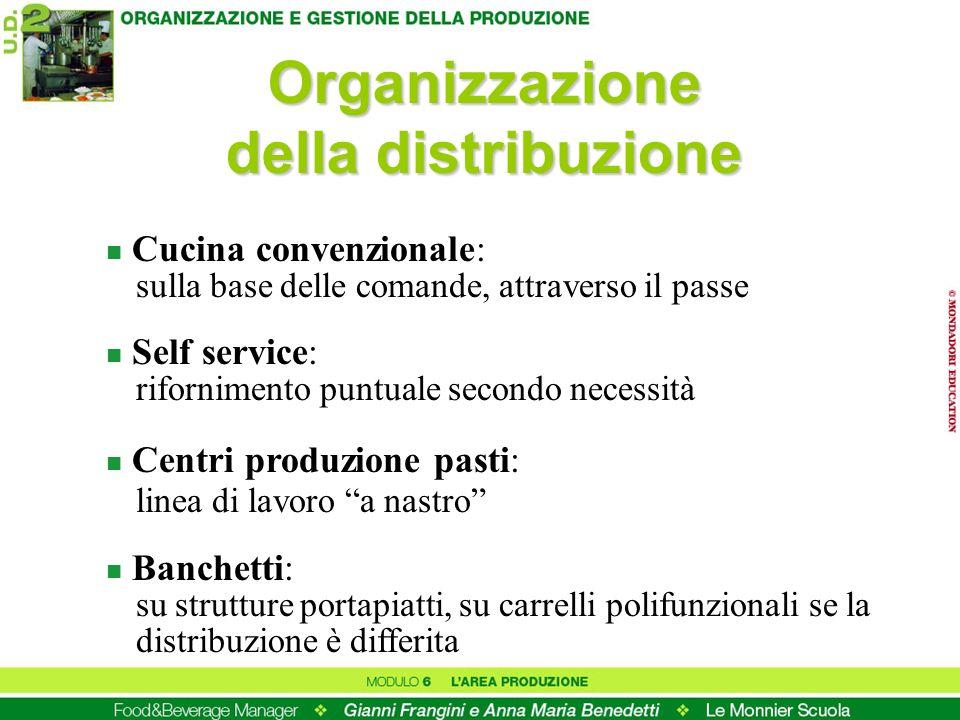 Organizzazione della distribuzione