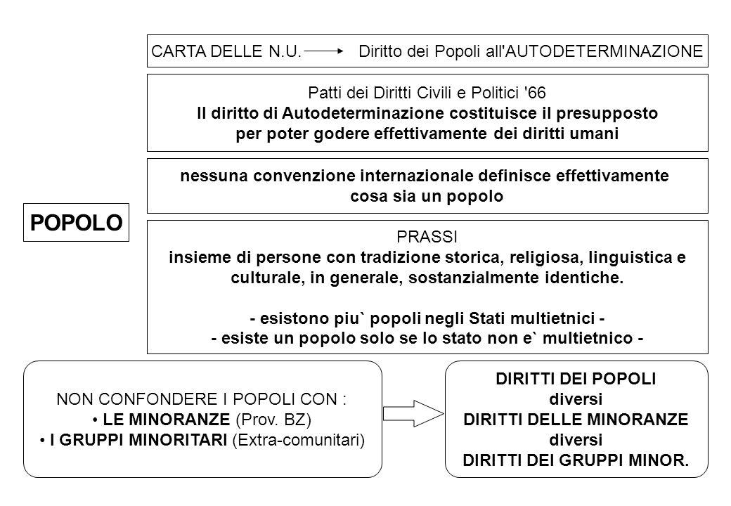 POPOLO CARTA DELLE N.U. Diritto dei Popoli all AUTODETERMINAZIONE