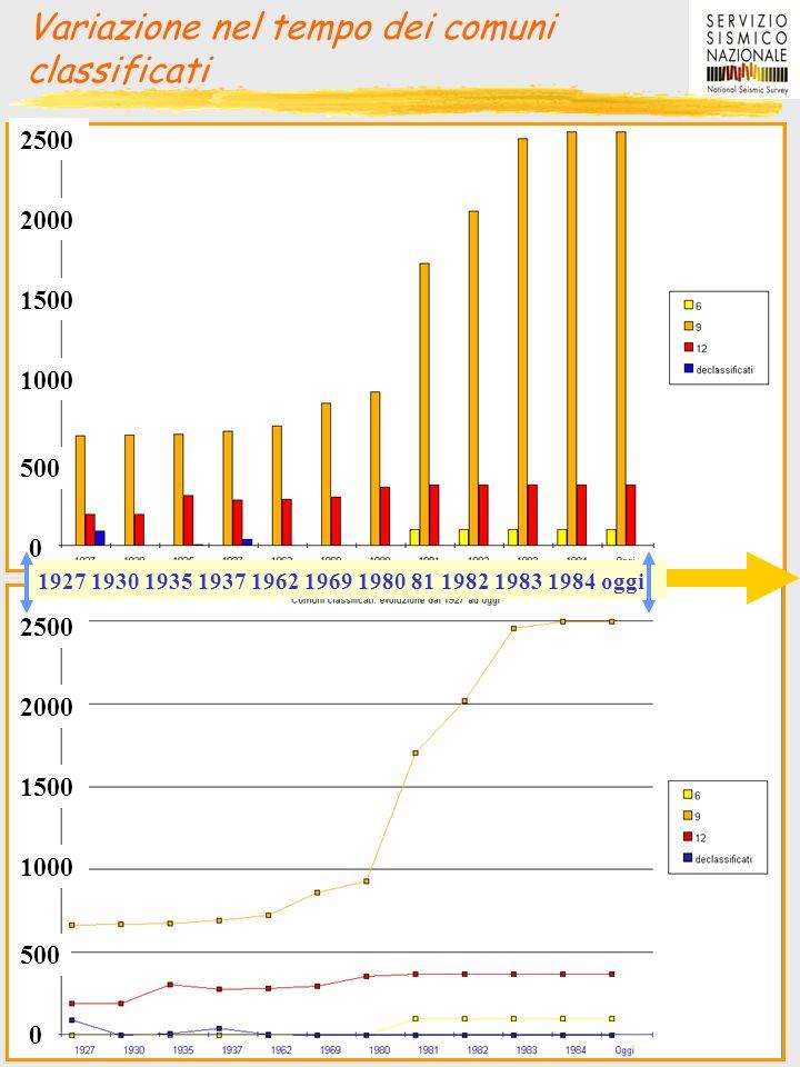 Variazione nel tempo dei comuni classificati
