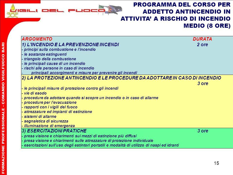 PROGRAMMA DEL CORSO PER ADDETTO ANTINCENDIO IN ATTIVITA' A RISCHIO DI INCENDIO MEDIO (8 ORE)