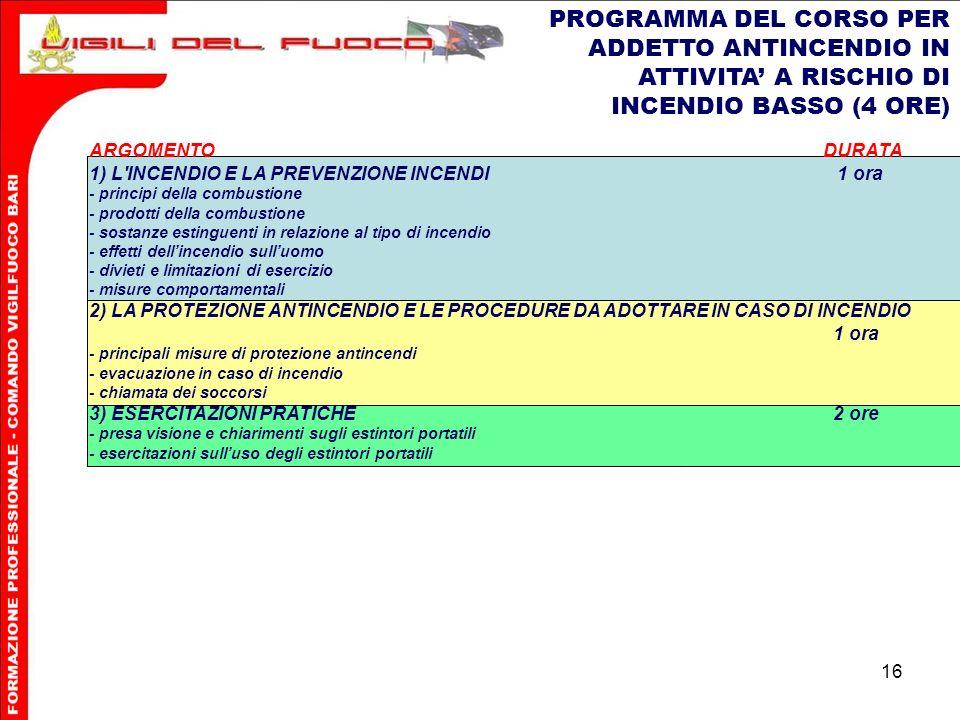 PROGRAMMA DEL CORSO PER ADDETTO ANTINCENDIO IN ATTIVITA' A RISCHIO DI INCENDIO BASSO (4 ORE)
