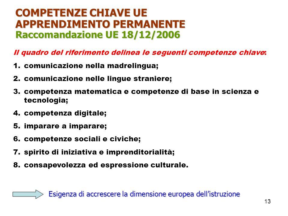APPRENDIMENTO PERMANENTE Raccomandazione UE 18/12/2006