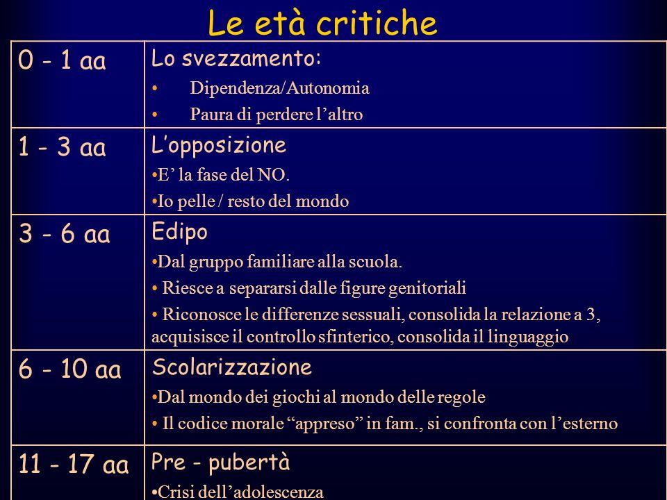 Le età critiche 0 - 1 aa 1 - 3 aa 3 - 6 aa 6 - 10 aa 11 - 17 aa