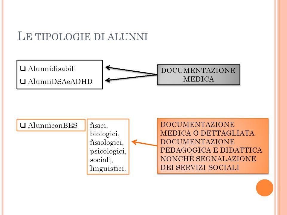 LE TIPOLOGIE DI ALUNNI  Alunnidisabili DOCUMENTAZIONE MEDICA