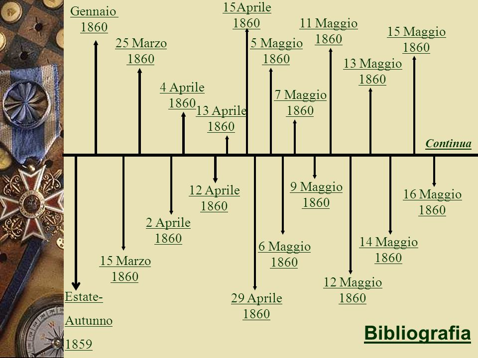 Bibliografia 15Aprile 1860 Gennaio 1860 11 Maggio 1860 15 Maggio 1860