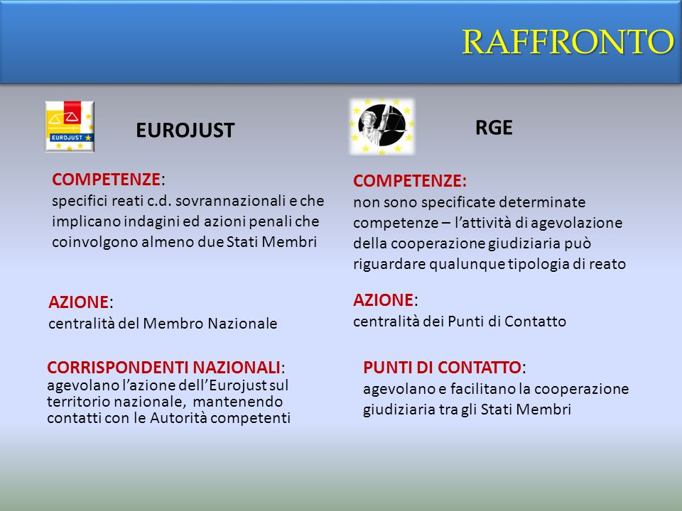 RAFFRONTO RGE EUROJUST COMPETENZE: COMPETENZE: AZIONE: AZIONE: