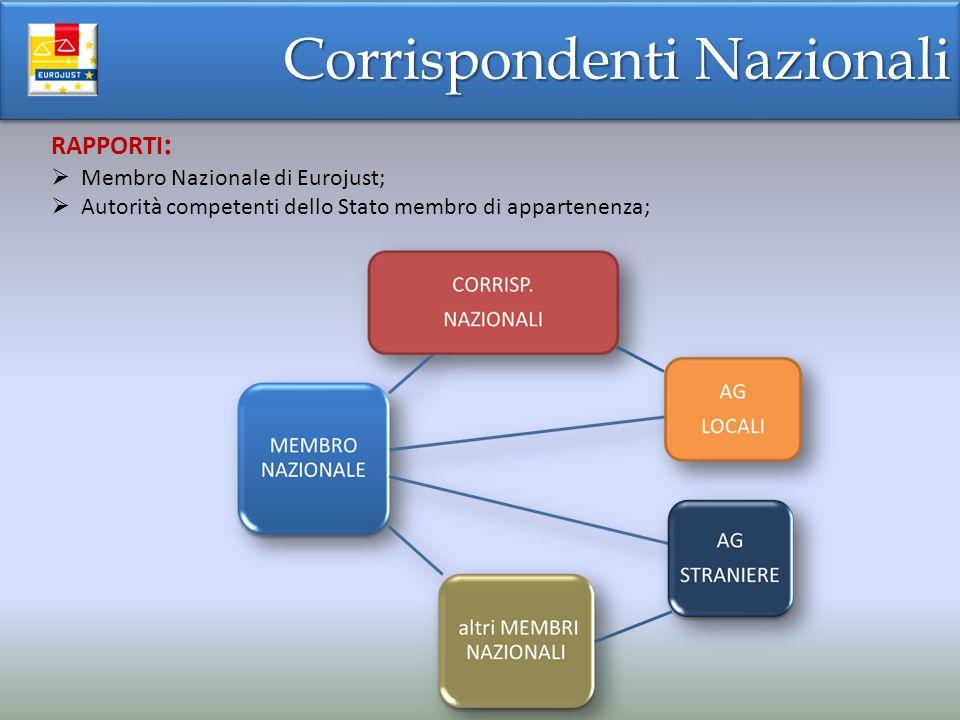 Corrispondenti Nazionali