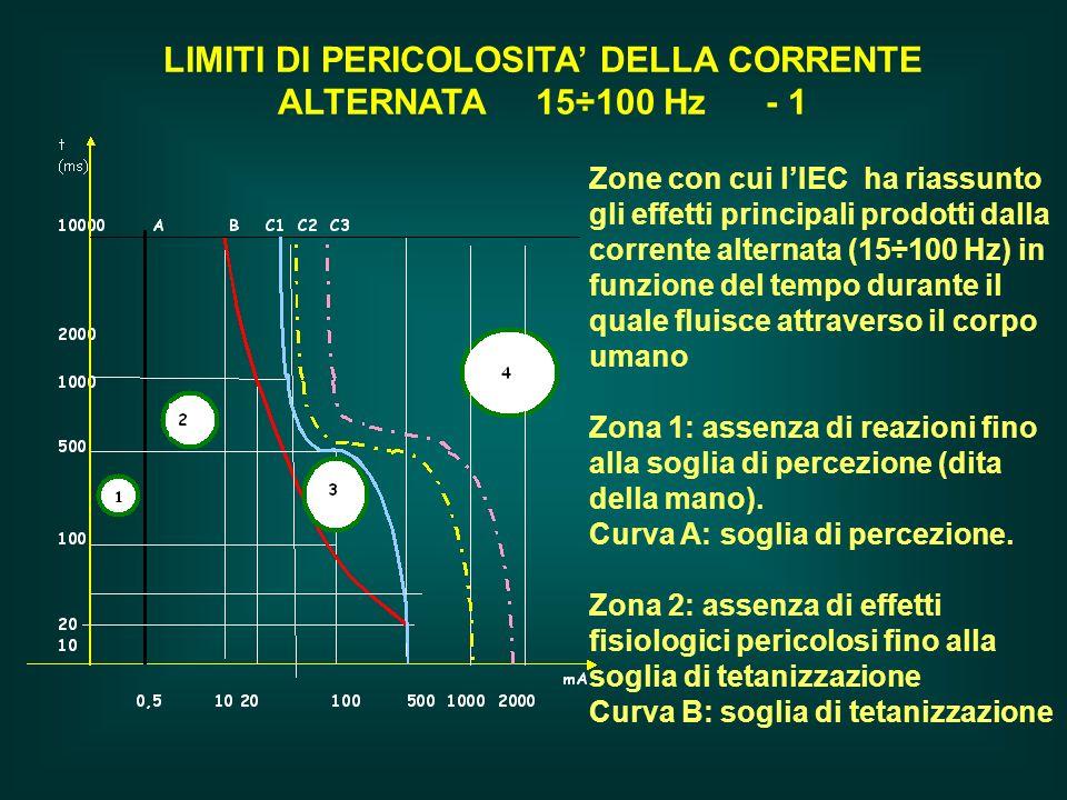 LIMITI DI PERICOLOSITA' DELLA CORRENTE ALTERNATA 15÷100 Hz - 1