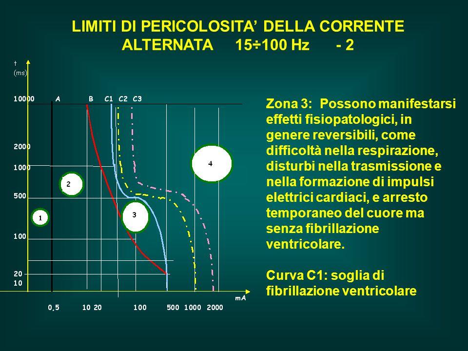 LIMITI DI PERICOLOSITA' DELLA CORRENTE ALTERNATA 15÷100 Hz - 2