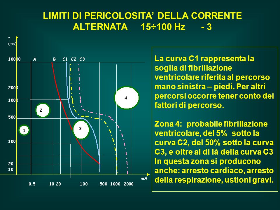 LIMITI DI PERICOLOSITA' DELLA CORRENTE ALTERNATA 15÷100 Hz - 3