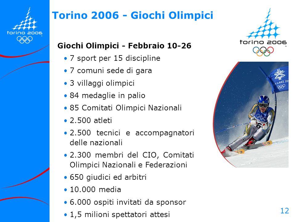 Torino 2006 - Giochi Olimpici