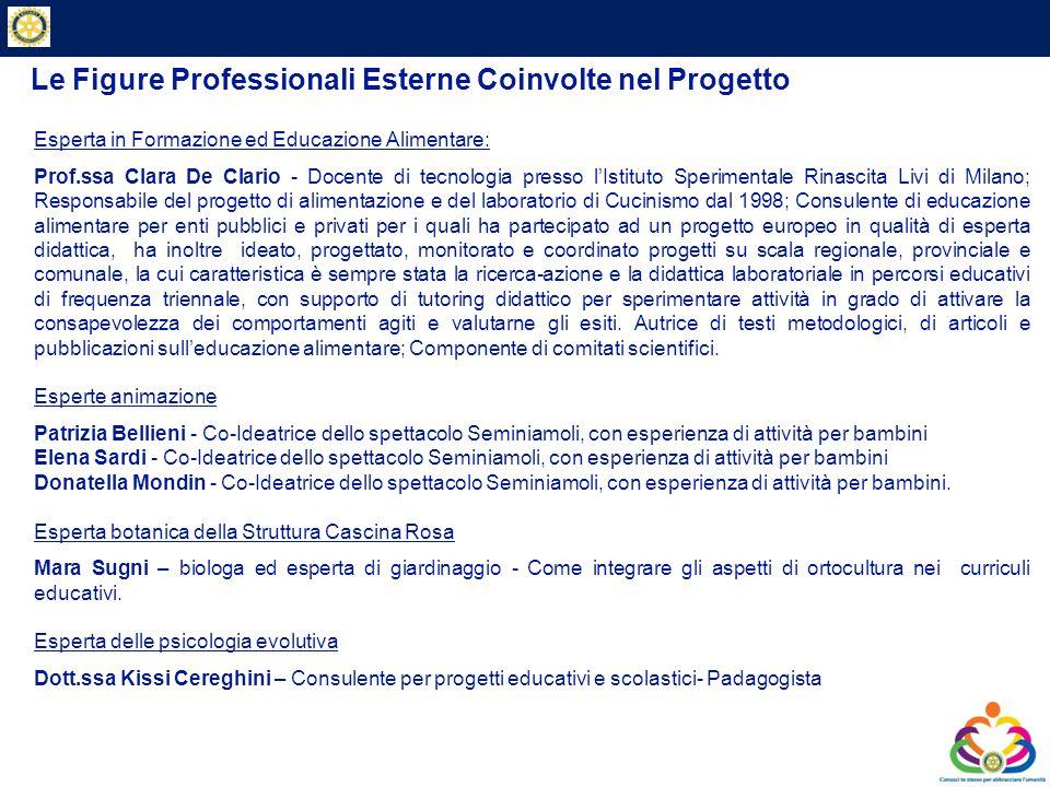 Le Figure Professionali Esterne Coinvolte nel Progetto