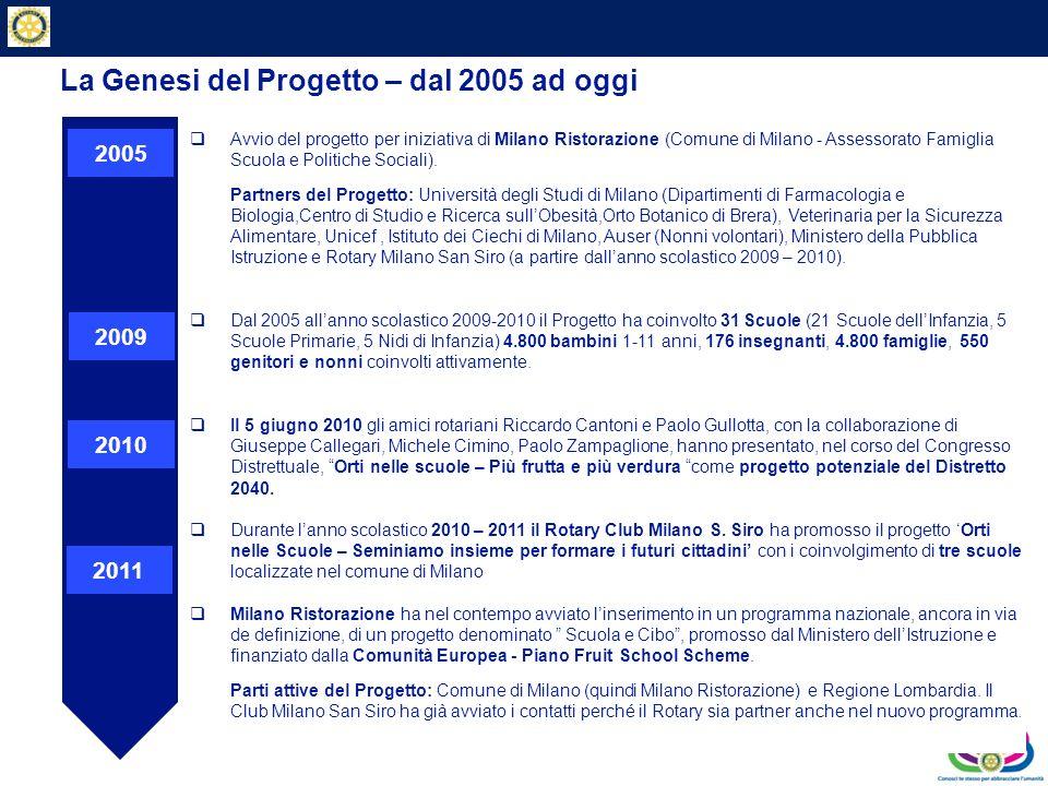 La Genesi del Progetto – dal 2005 ad oggi