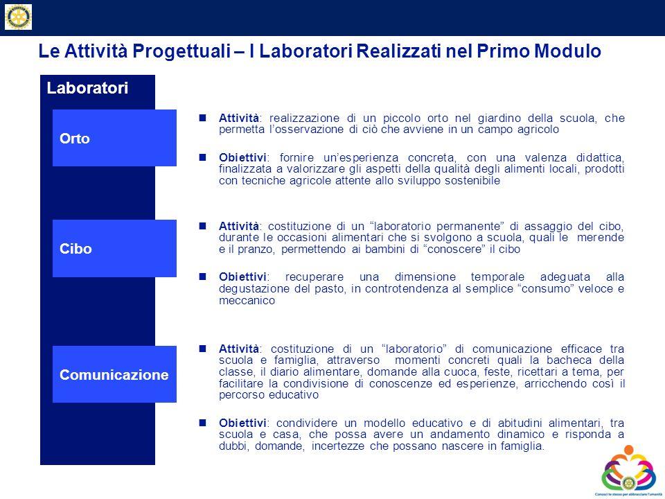 Le Attività Progettuali – I Laboratori Realizzati nel Primo Modulo
