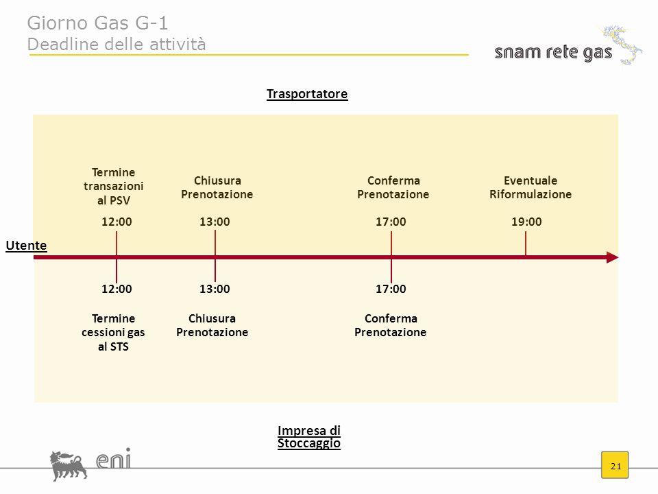 Giorno Gas G-1 Deadline delle attività