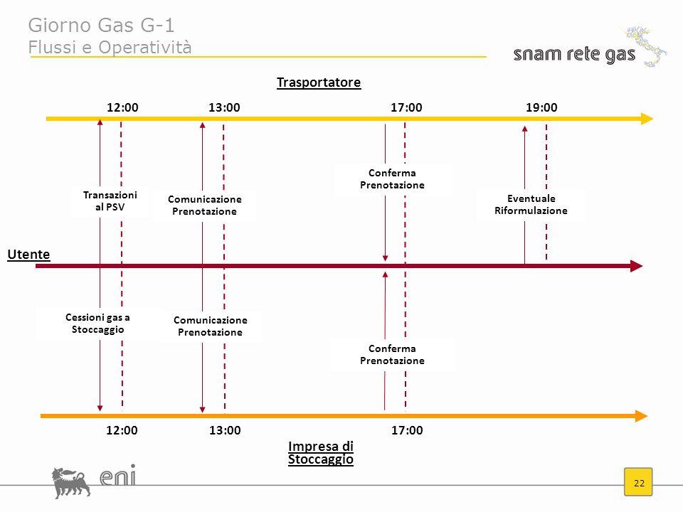Giorno Gas G-1 Flussi e Operatività