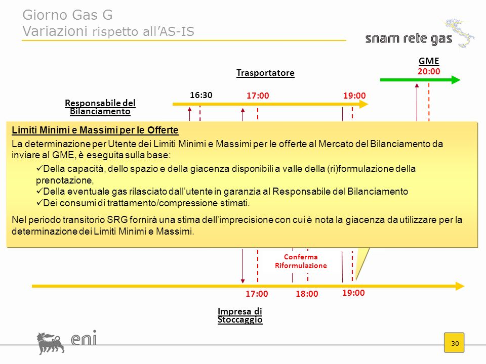 Giorno Gas G Variazioni rispetto all'AS-IS