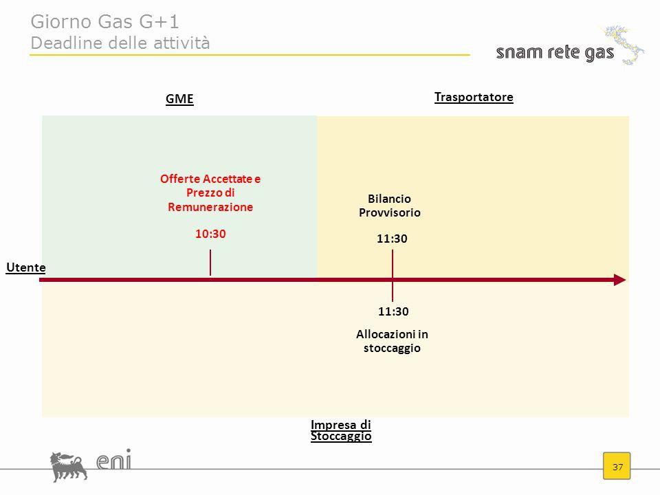 Giorno Gas G+1 Deadline delle attività