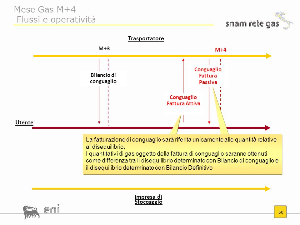 Mese Gas M+4 Flussi e operatività