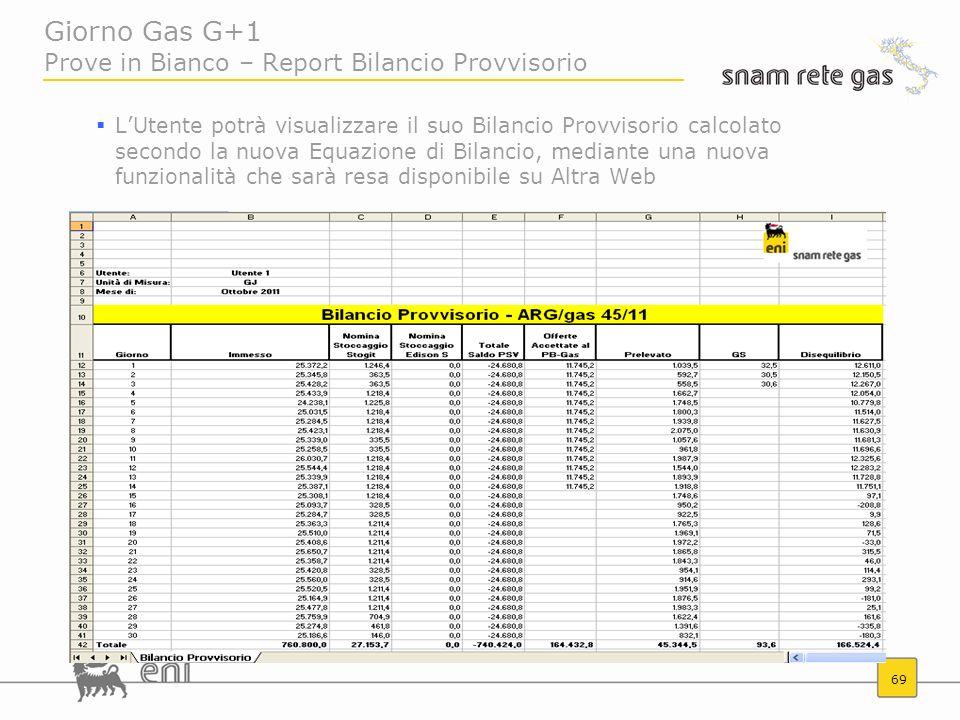 Giorno Gas G+1 Prove in Bianco – Report Bilancio Provvisorio