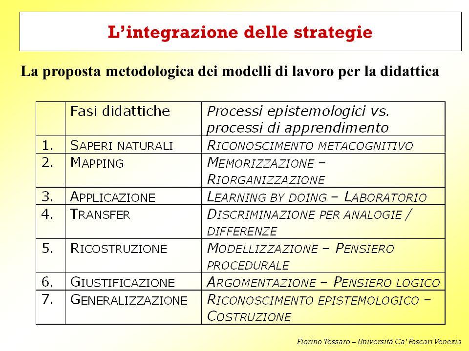 L'integrazione delle strategie