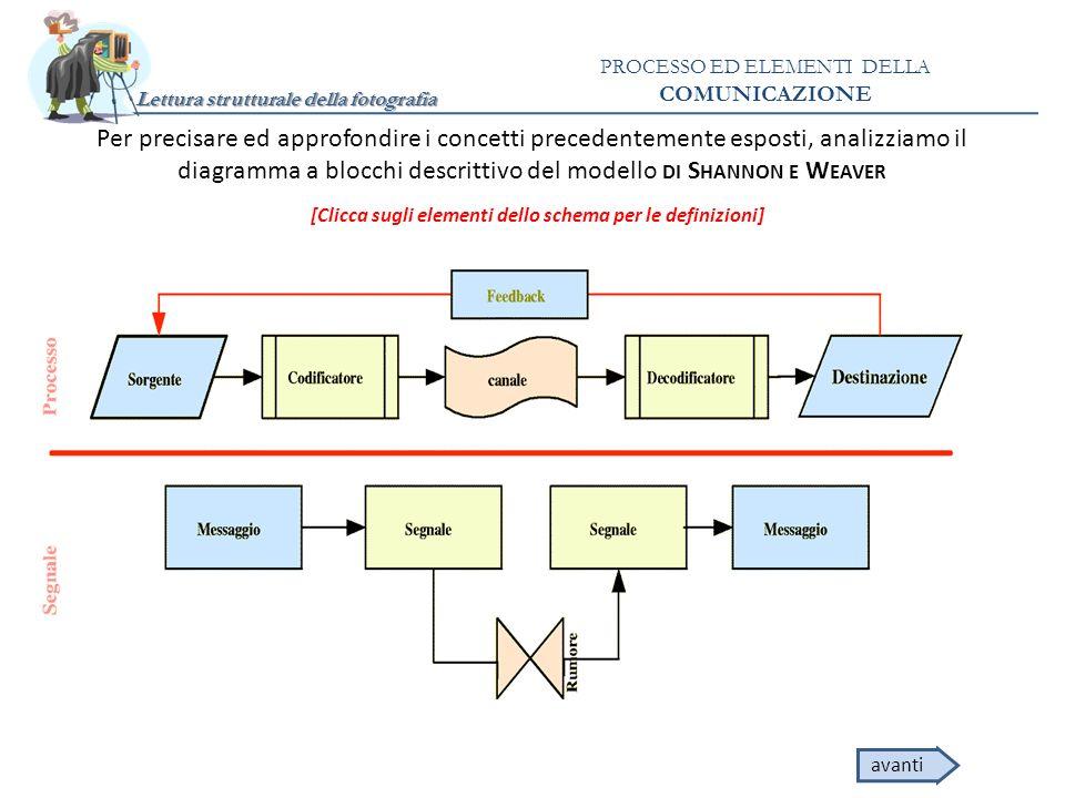 diagramma a blocchi descrittivo del modello di Shannon e Weaver