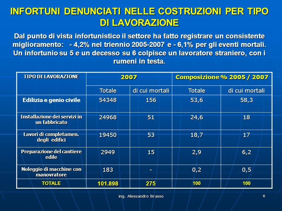 INFORTUNI DENUNCIATI NELLE COSTRUZIONI PER TIPO DI LAVORAZIONE Dal punto di vista infortunistico il settore ha fatto registrare un consistente miglioramento: - 4,2% nel triennio 2005-2007 e - 6,1% per gli eventi mortali. Un infortunio su 5 e un decesso su 6 colpisce un lavoratore straniero, con i rumeni in testa.