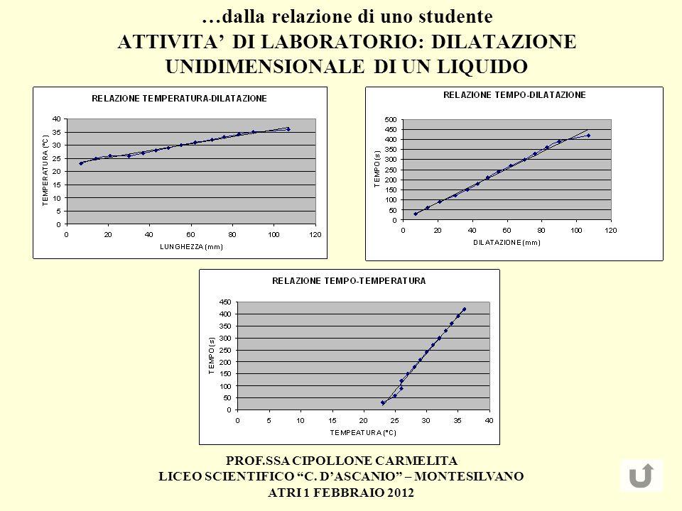 …dalla relazione di uno studente ATTIVITA' DI LABORATORIO: DILATAZIONE UNIDIMENSIONALE DI UN LIQUIDO