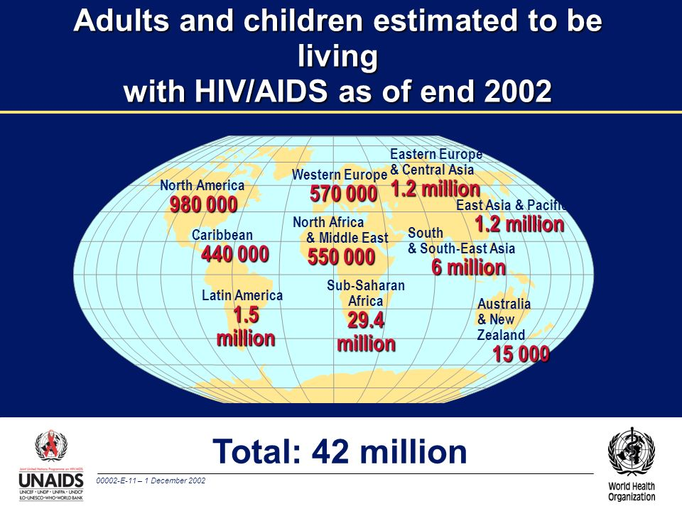 Adults and children estimated to be living with HIV/AIDS as of end 2002