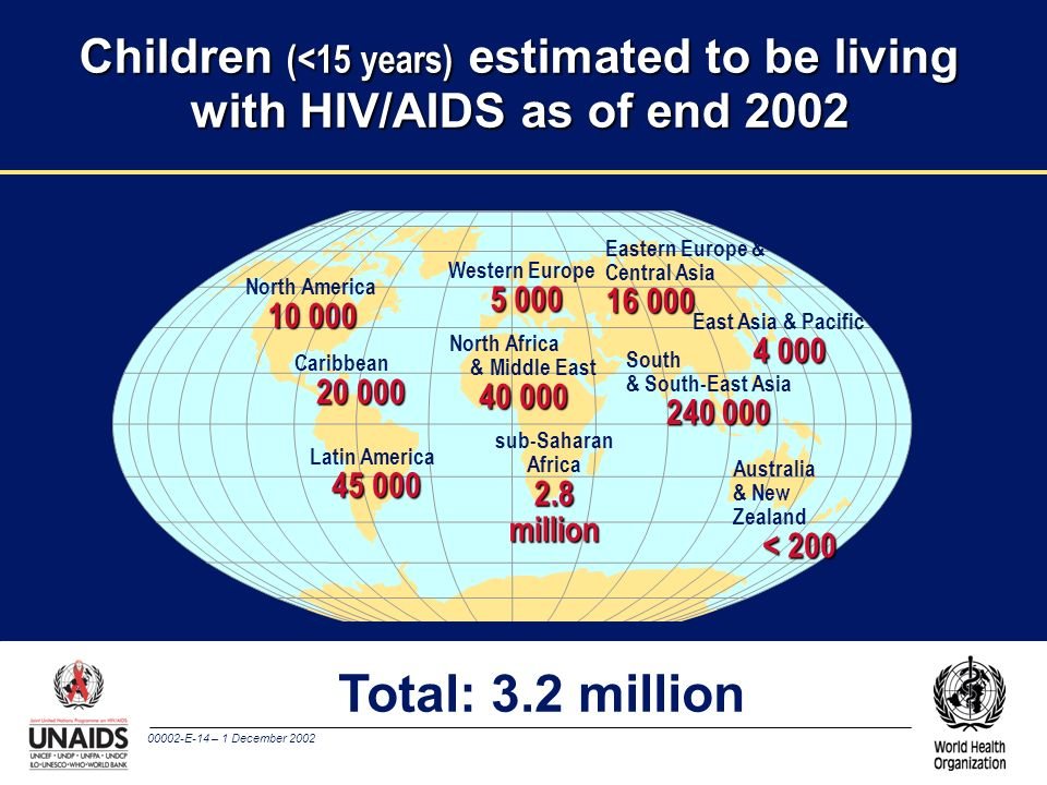 Children (<15 years) estimated to be living with HIV/AIDS as of end 2002