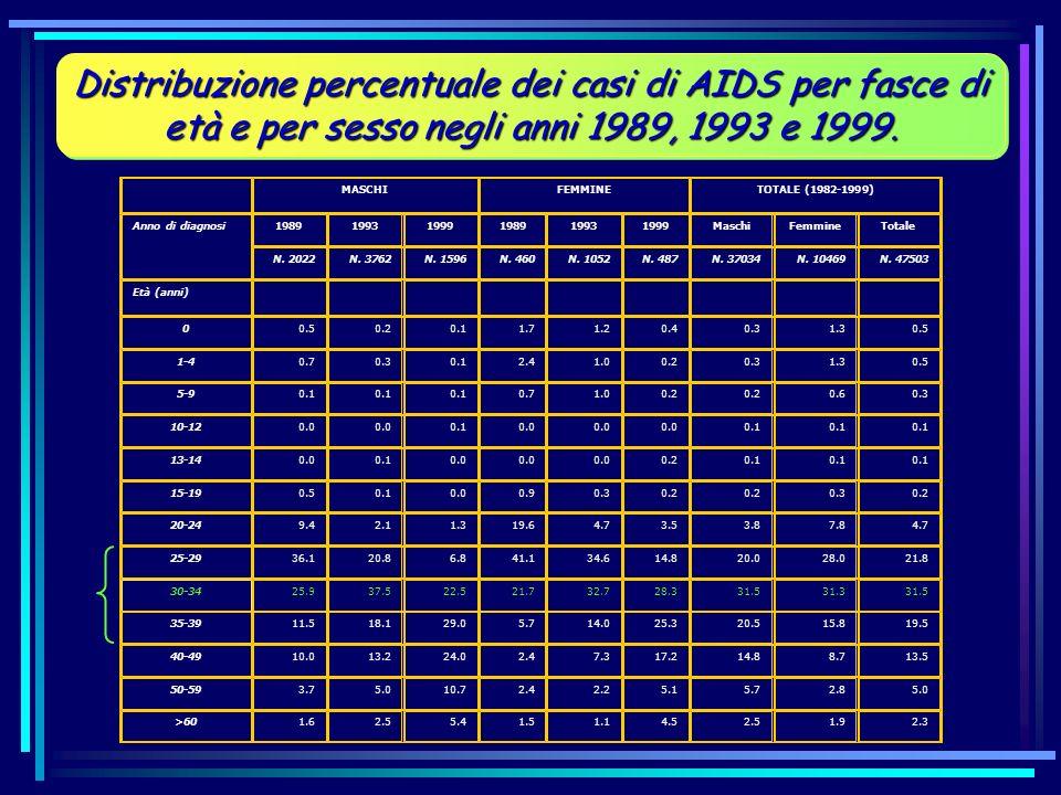 Distribuzione percentuale dei casi di AIDS per fasce di età e per sesso negli anni 1989, 1993 e 1999.