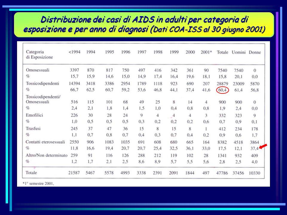 Distribuzione dei casi di AIDS in adulti per categoria di esposizione e per anno di diagnosi (Dati COA-ISS al 30 giugno 2001)