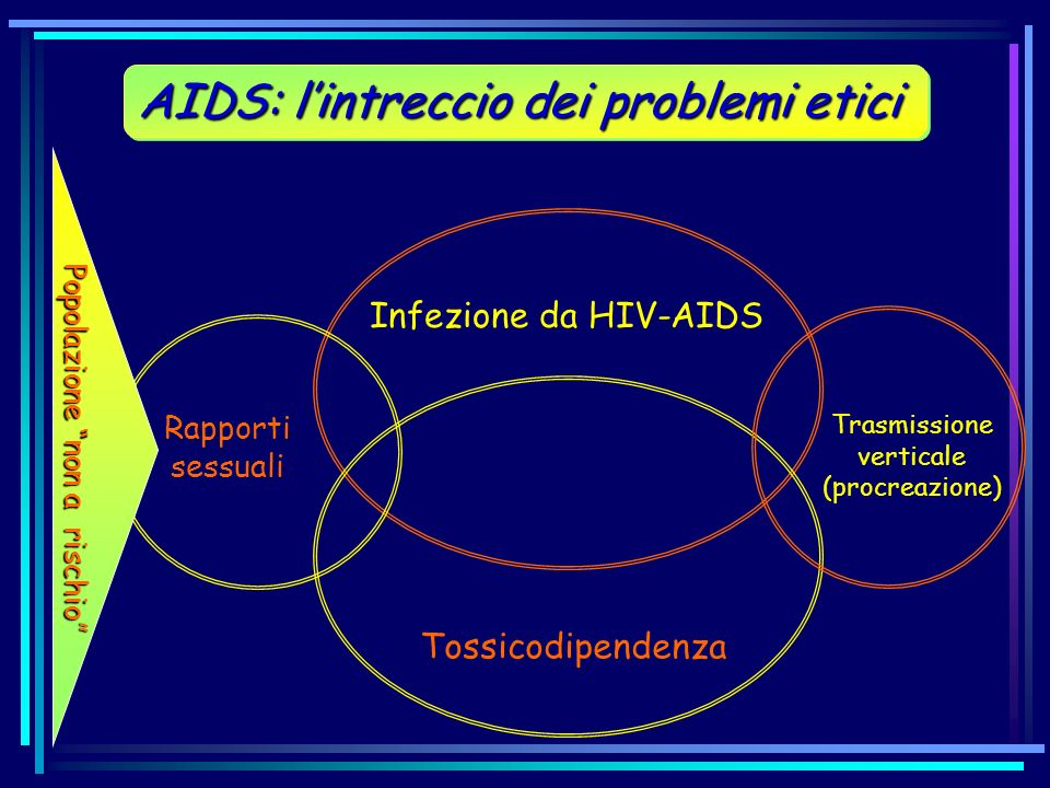 AIDS: l'intreccio dei problemi etici