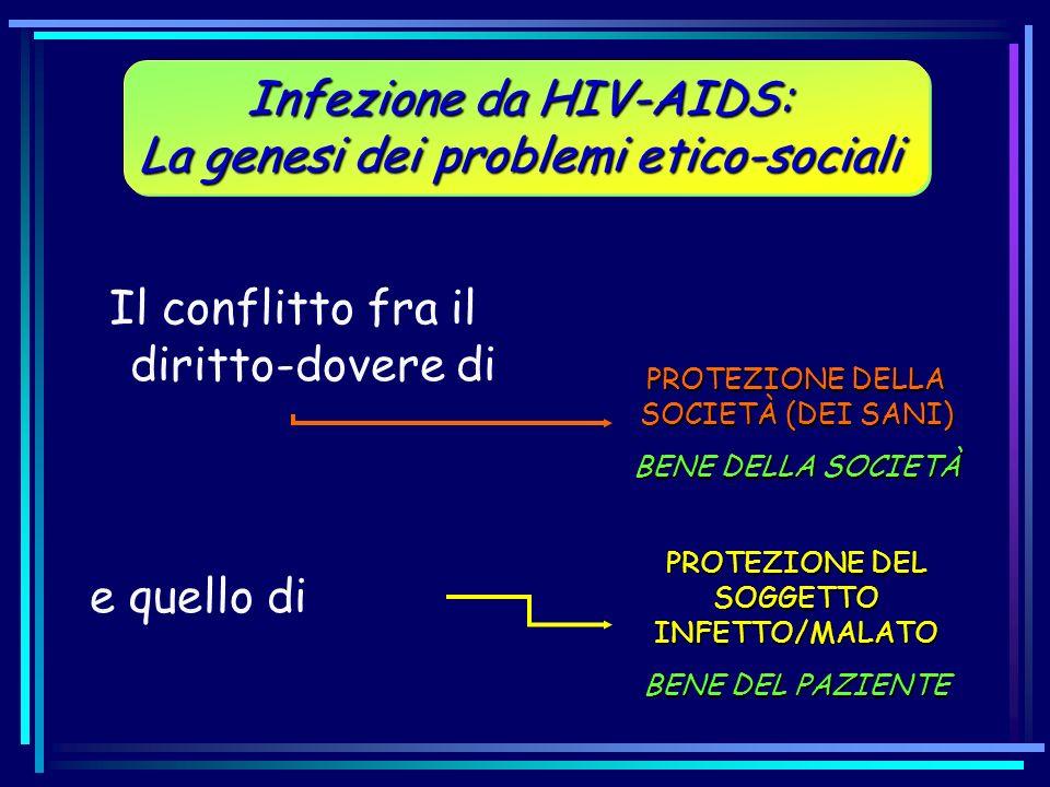Infezione da HIV-AIDS: La genesi dei problemi etico-sociali