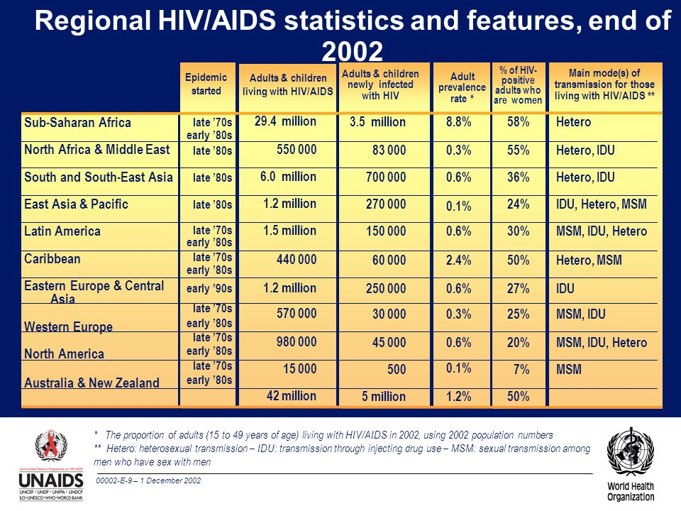 Regional HIV/AIDS statistics and features, end of 2002