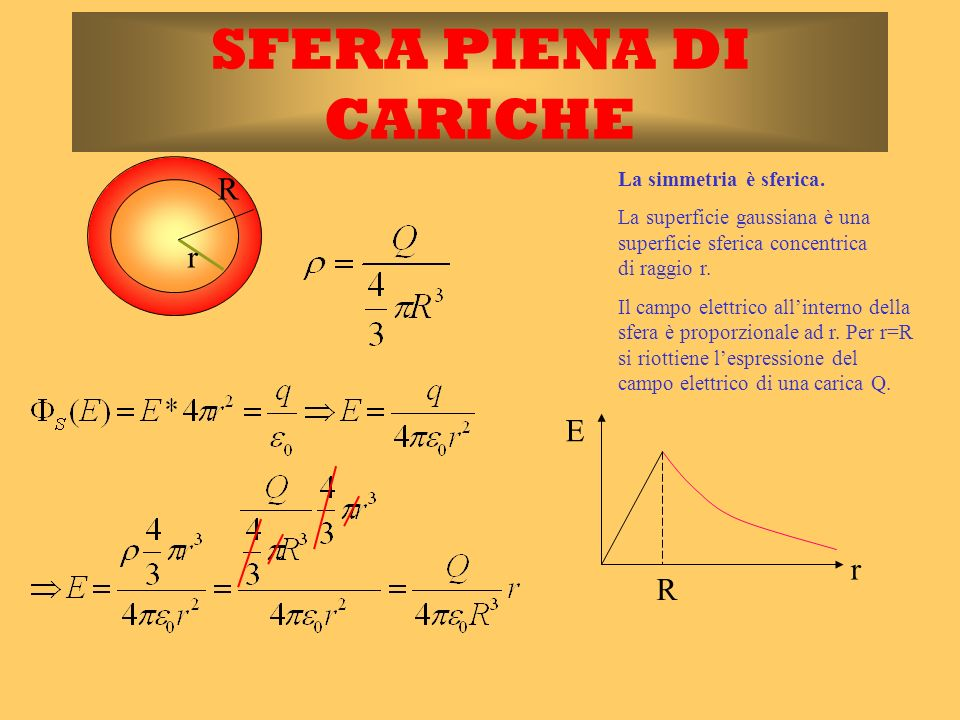 SFERA PIENA DI CARICHE R r E r R La simmetria è sferica.