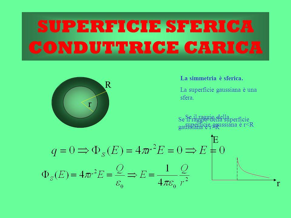 SUPERFICIE SFERICA CONDUTTRICE CARICA