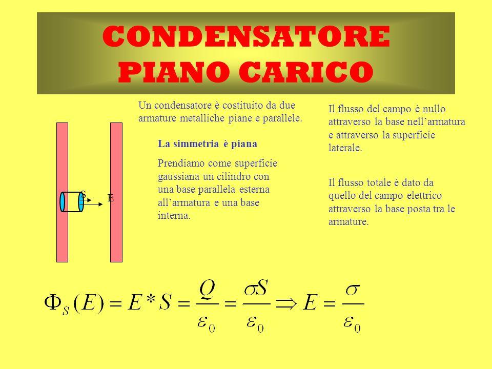 CONDENSATORE PIANO CARICO