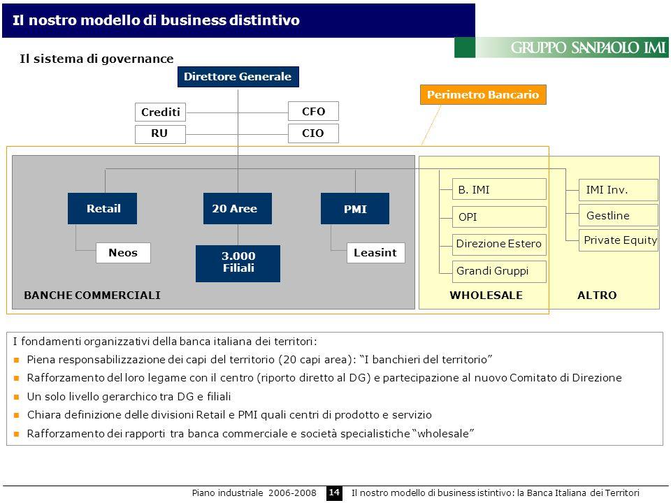 Il nostro modello di business distintivo