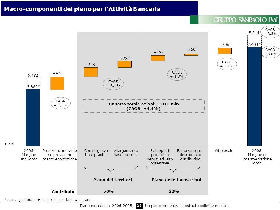 Impatto totale azioni: € 841 mln (CAGR: +4,4%)