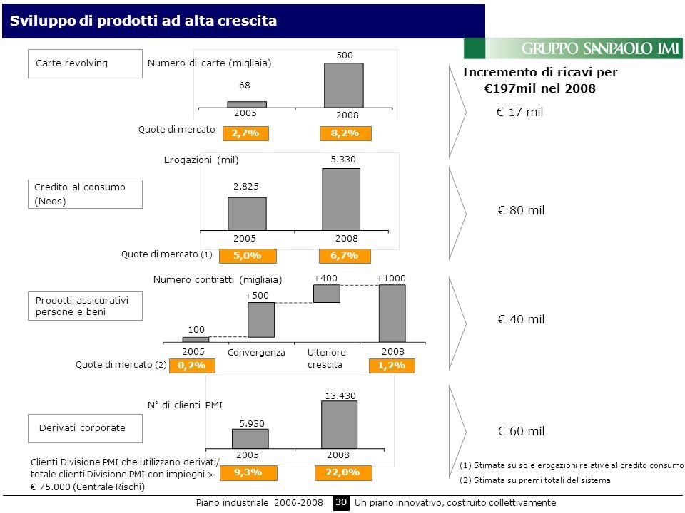 Incremento di ricavi per €197mil nel 2008